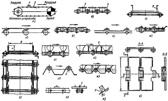 Схемы пластинчатых конвейеров: а - общая схема; б - с плоским разомкнутым настилом (тип ПР); в - с неподвижными...